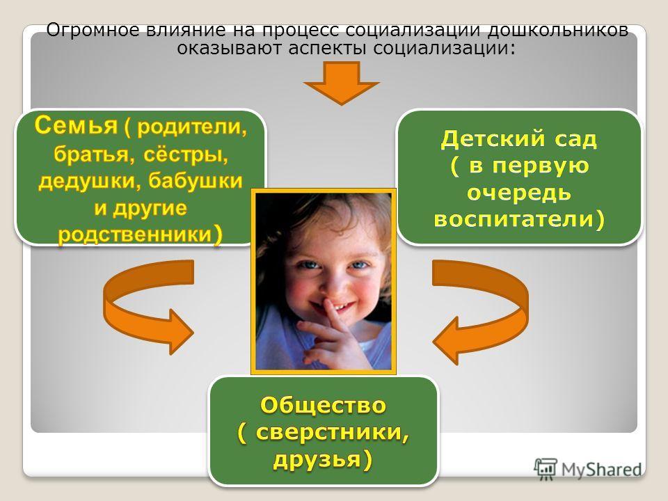Огромное влияние на процесс социализации дошкольников оказывают аспекты социализации: