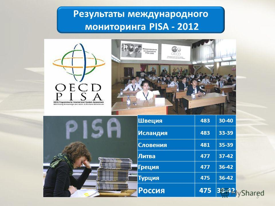 Результаты международного мониторинга PISA - 2012 Швеция 48330-40 Исландия 48333-39 Словения 48135-39 Литва 47737-42 Греция 47736-42 Турция 47536-42 Россия 47538-42 3
