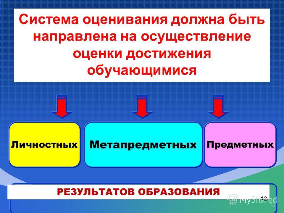 12 Метапредметных Предметных Личностных РЕЗУЛЬТАТОВ ОБРАЗОВАНИЯ Система оценивания должна быть направлена на осуществление оценки достижения обучающимися 12