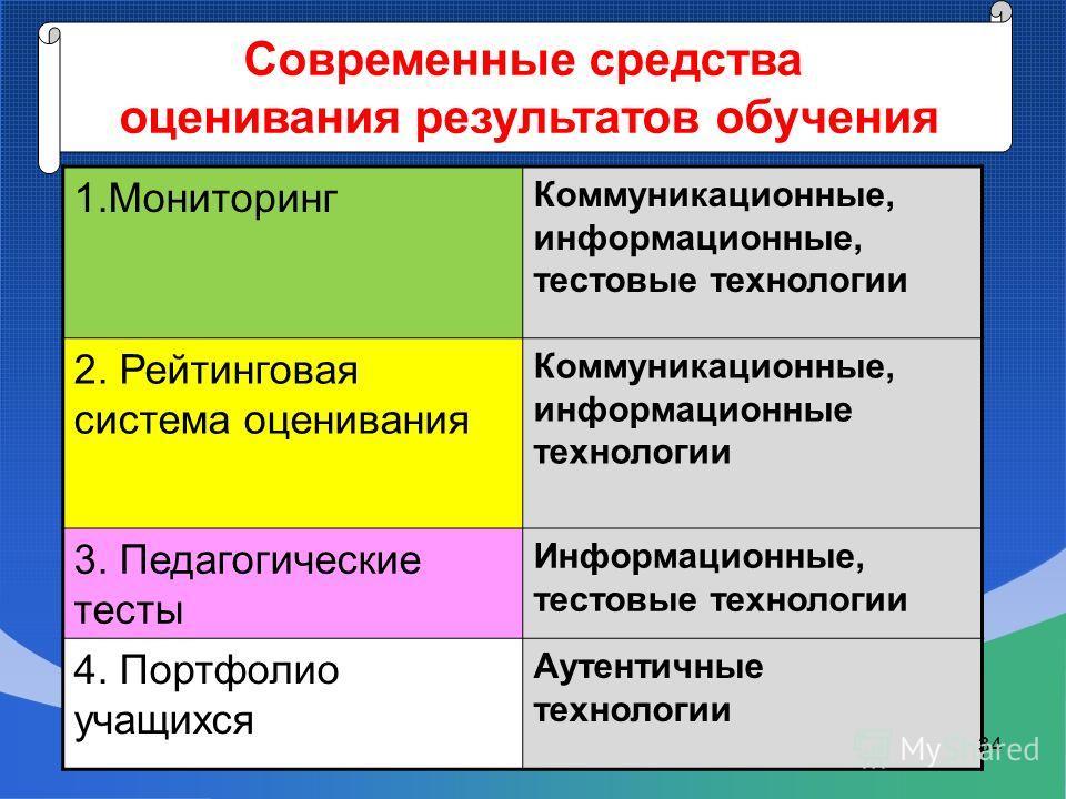 1. Мониторинг Коммуникационные, информационные, тестовые технологии 2. Рейтинговая система оценивания Коммуникационные, информационные технологии 3. Педагогические тесты Информационные, тестовые технологии 4. Портфолио учащихся Аутентичные технологии