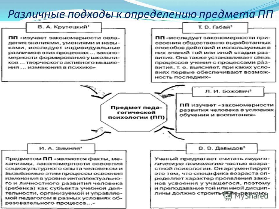 Различные подходы к определению предмета ПП