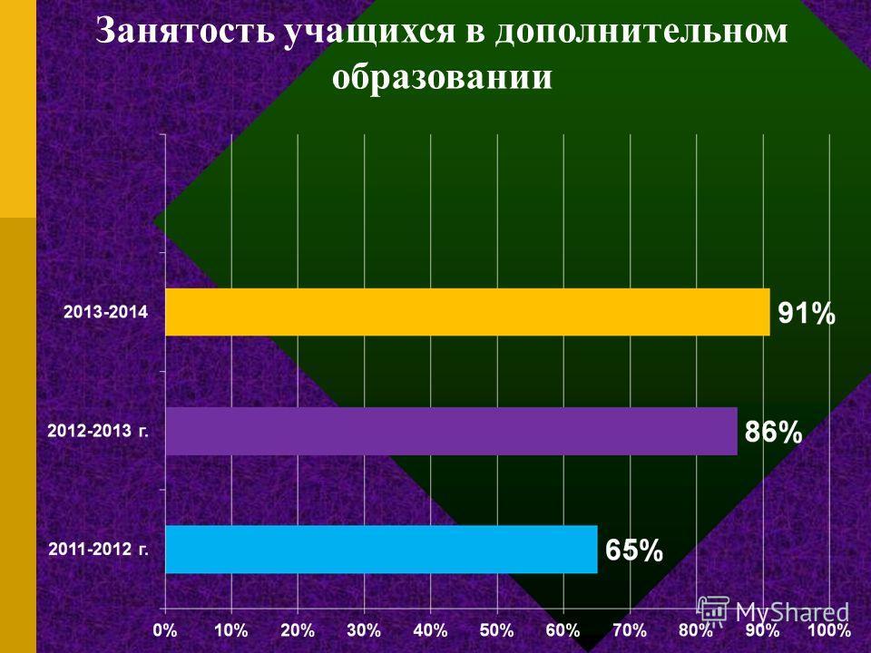 Диагностика адаптации 5 « а » класса 2012-2013 год Анкетирование родителей