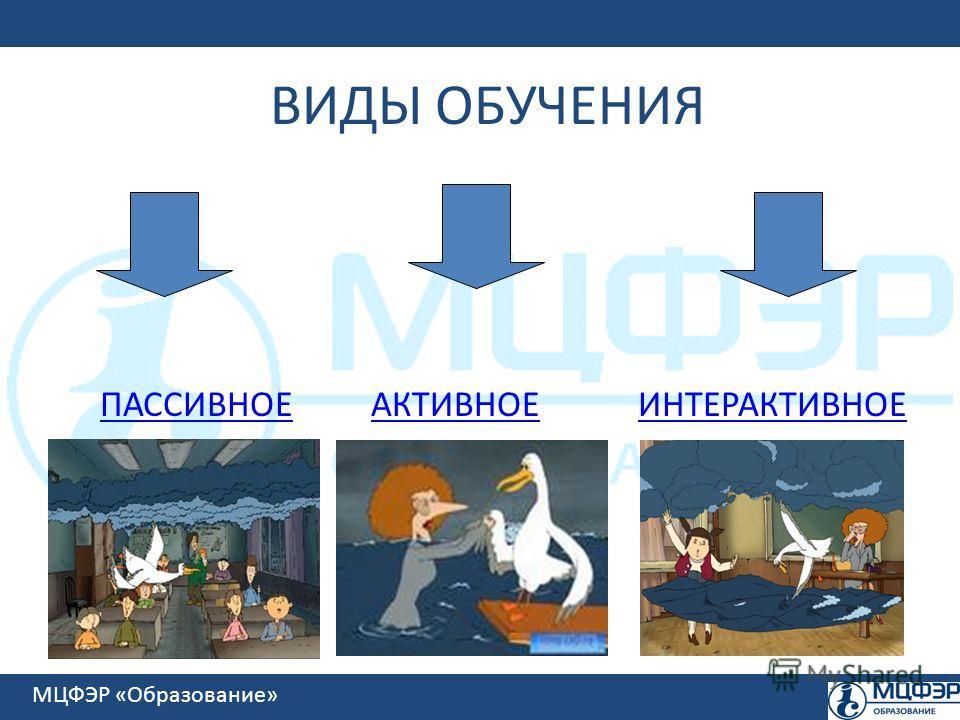 МЦФЭР «Образование» ВИДЫ ОБУЧЕНИЯ ПАССИВНОЕАКТИВНОЕИНТЕРАКТИВНОЕ