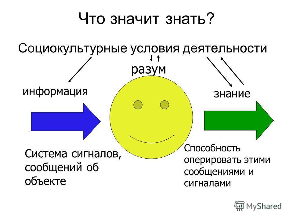 Что значит знать? Социокультурные условия деятельности информация знание разум Система сигналов, сообщений об объекте Способность оперировать этими сообщениями и сигналами
