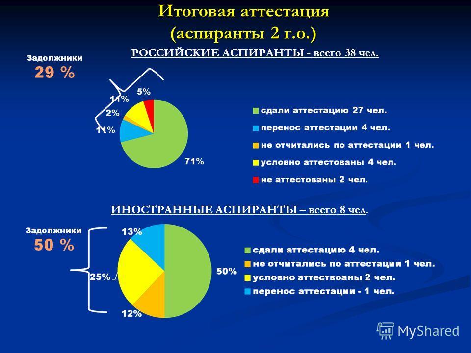 Итоговая аттестация (аспиранты 2 г.о.) РОССИЙСКИЕ АСПИРАНТЫ - всего 38 чел. ИНОСТРАННЫЕ АСПИРАНТЫ – всего 8 чел.