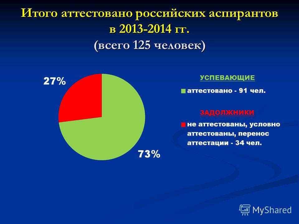 Итого аттестовано российских аспирантов в 2013-2014 гг. (всего 125 человек) УСПЕВАЮЩИЕ ЗАДОЛЖНИКИ