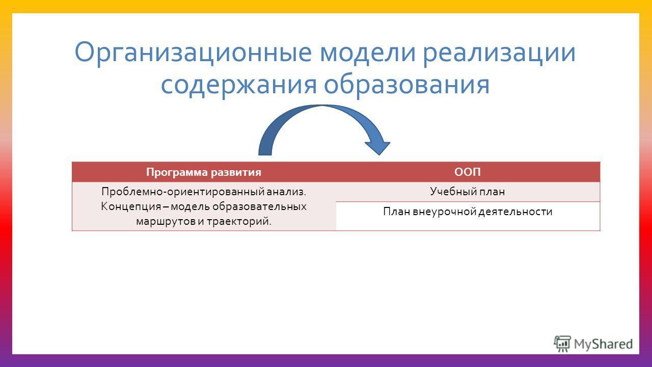 Организационные модели реализации содержания образования Программа развитияООП Проблемно-ориентированный анализ. Концепция – модель образовательных маршрутов и траекторий. Учебный план План внеурочной деятельности