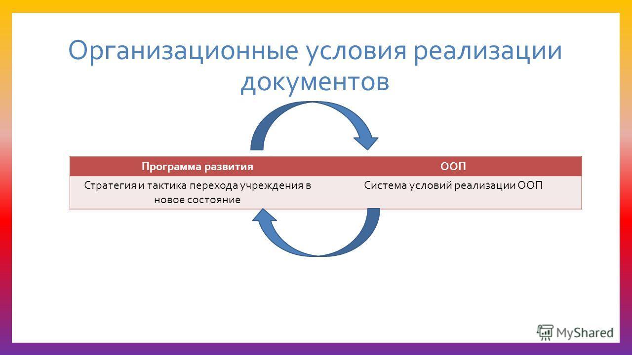 Организационные условия реализации документов Программа развитияООП Стратегия и тактика перехода учреждения в новое состояние Система условий реализации ООП