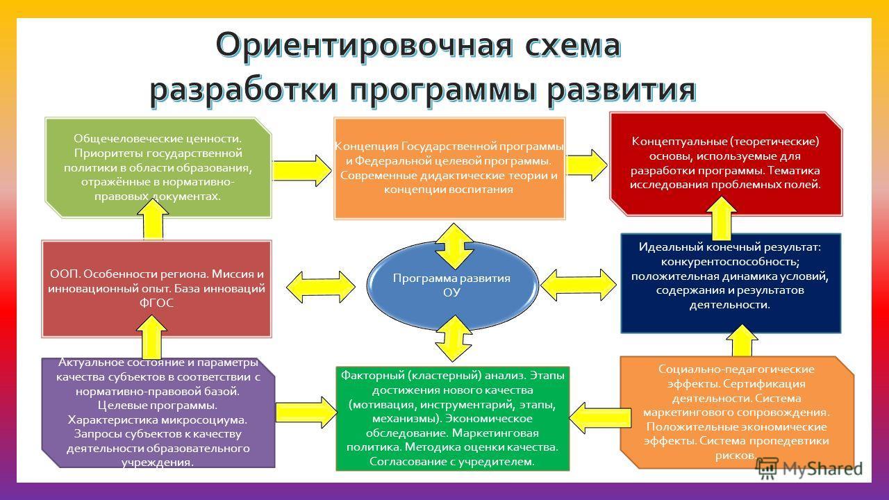 Программа развития ОУ Концептуальные (теоретические) основы, используемые для разработки программы. Тематика исследования проблемных полей. Общечеловеческие ценности. Приоритеты государственной политики в области образования, отражённые в нормативно-