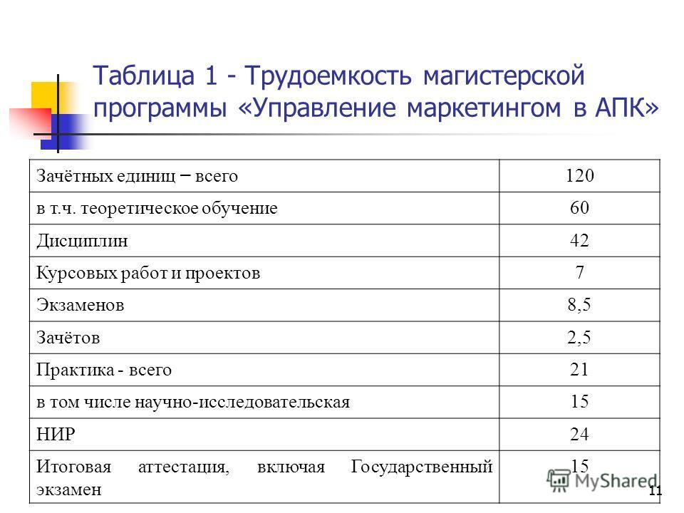 11 Таблица 1 - Трудоемкость магистерской программы «Управление маркетингом в АПК» 11 Зачётных единиц – всего 120 в т.ч. теоретическое обучение 60 Дисциплин 42 Курсовых работ и проектов 7 Экзаменов 8,58,5 Зачётов 2,52,5 Практика - всего 21 в том числе