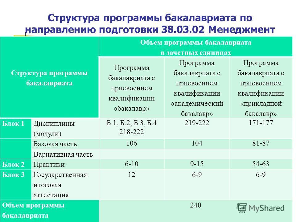 Структура программы бакалавриата по направлению подготовки 38.03.02 Менеджмент 4 Структура программы бакалавриата Объем программы бакалавриата в зачетных единицах Программа бакалавриата с присвоением квалификации «бакалавр» Программа бакалавриата с п
