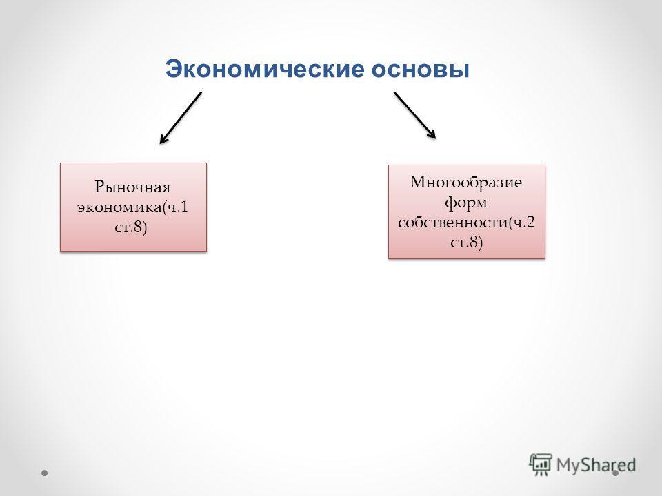 Экономические основы Рыночная экономика(ч.1 ст.8) Многообразие форм собственности(ч.2 ст.8)