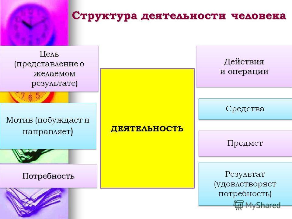 Структура деятельности человека Цель (представление о желаемом результате) Цель Мотив (побуждает и направляет ) Потребность Потребность Действия и операции Действия Средства Предмет Результат (удовлетворяет потребность) ДЕЯТЕЛЬНОСТЬ