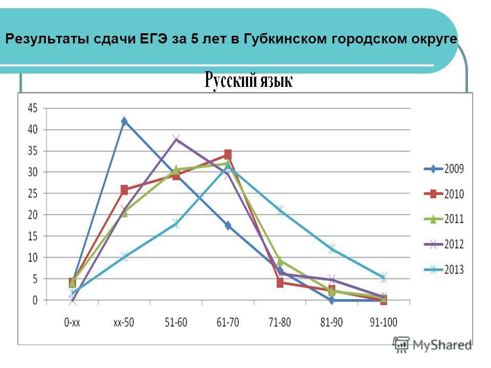 Результаты сдачи ЕГЭ за 5 лет в Губкинском городском округе