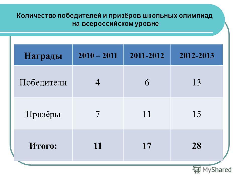 Количество победителей и призёров школьных олимпиад на всероссийском уровне Награды 2010 – 20112011-20122012-2013 Победители 4613 Призёры 71115 Итого:111728