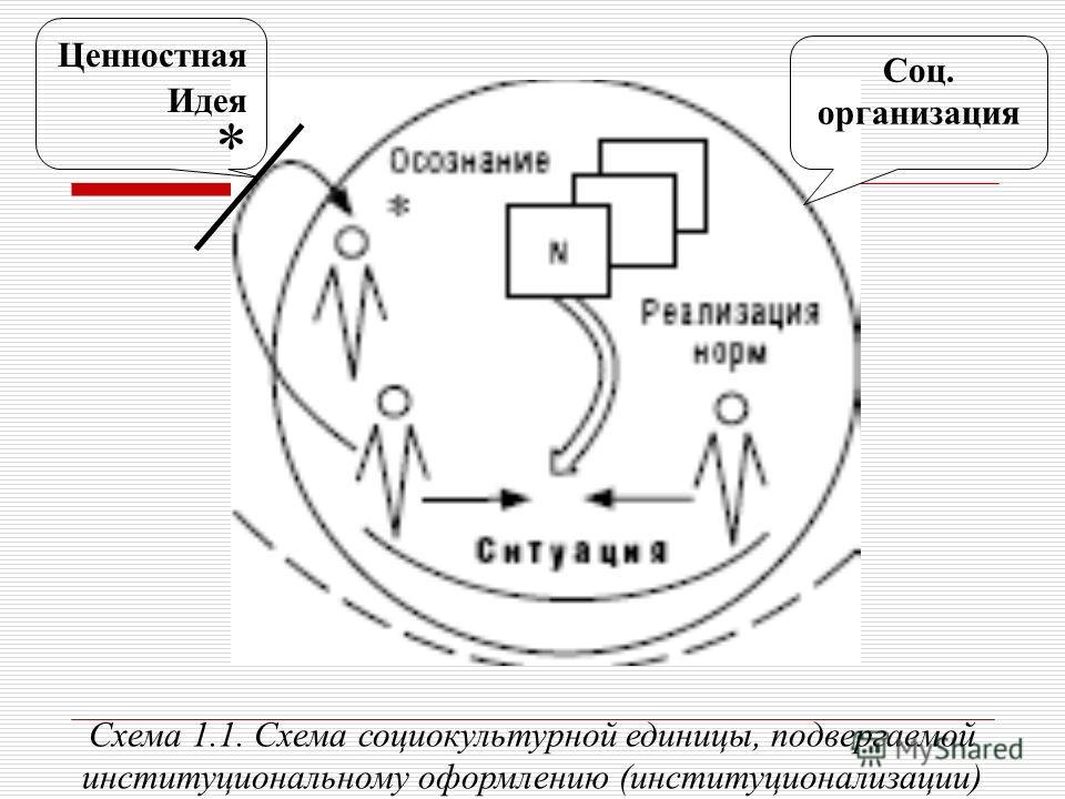 Схема 1.1. Схема социокультурной единицы, подвергаемой институциональному оформлению (институционализации) Ценностная Идея * Соц. организация