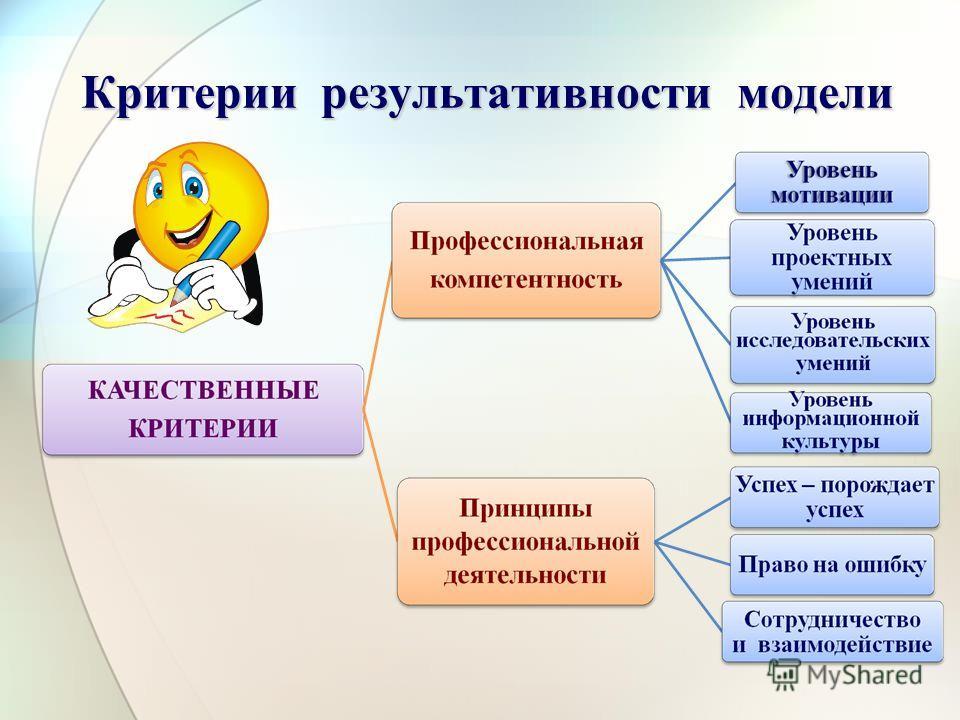 Критерии результативности модели