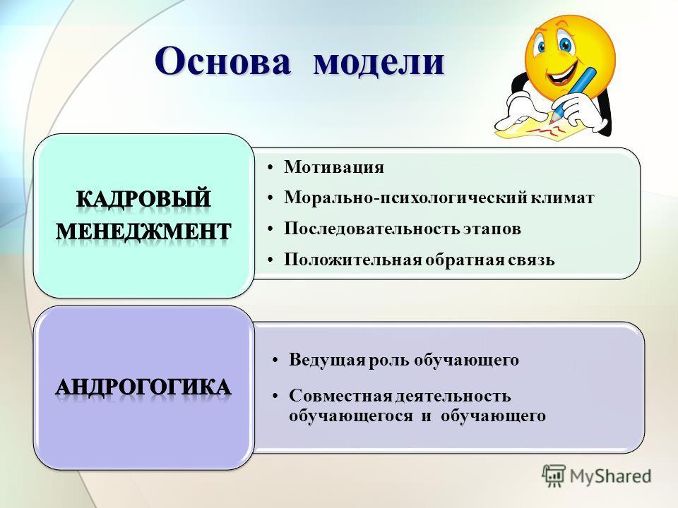 Мотивация Морально-психологический климат Последовательность этапов Положительная обратная связь Ведущая роль обучающего Совместная деятельность обучающегося и обучающего Основа модели