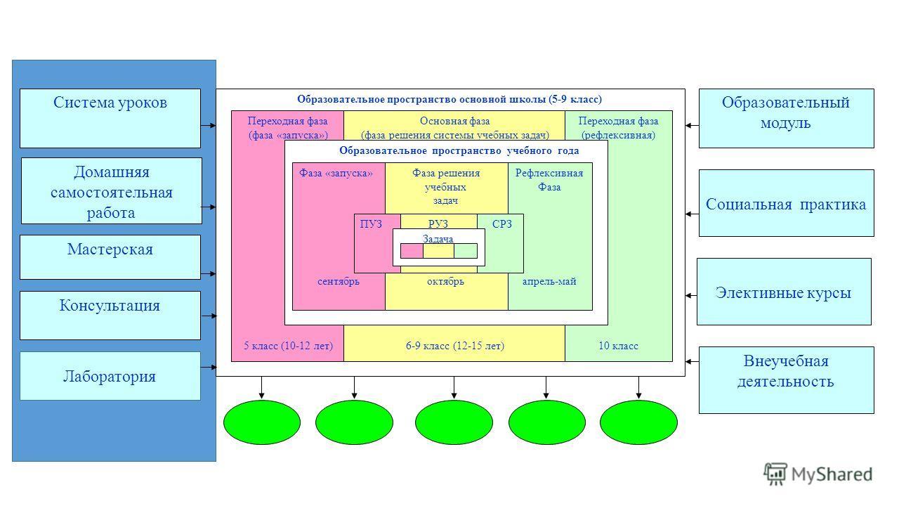 Образовательное пространство основной школы (5-9 класс) Переходная фаза (фаза «запуска») 5 класс (10-12 лет) Основная фаза (фаза решения системы учебных задач) 6-9 класс (12-15 лет) Переходная фаза (рефлексивная) 10 класс Образовательное пространство