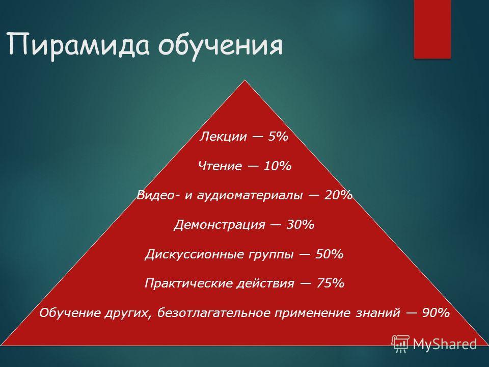 Пирамида обучения Лекции 5% Чтение 10% Видео- и аудиоматериалы 20% Демонстрация 30% Дискуссионные группы 50% Практические действия 75% Обучение других, безотлагательное применение знаний 90%