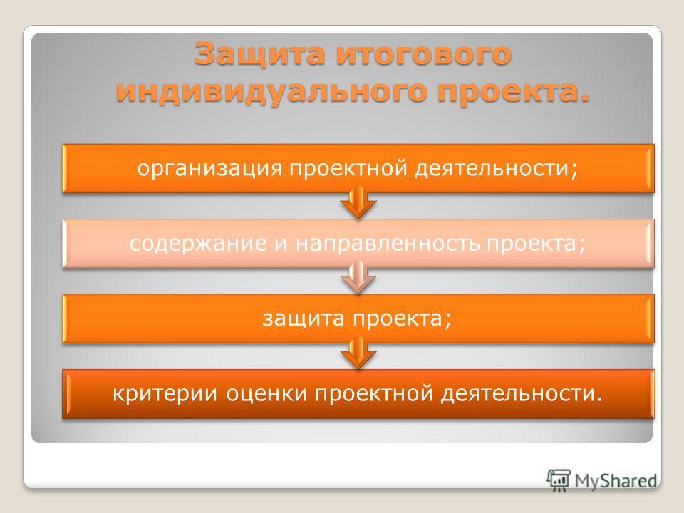 Защита итогового индивидуального проекта. критерии оценки проектной деятельности. защита проекта; содержание и направленность проекта; организация проектной деятельности;