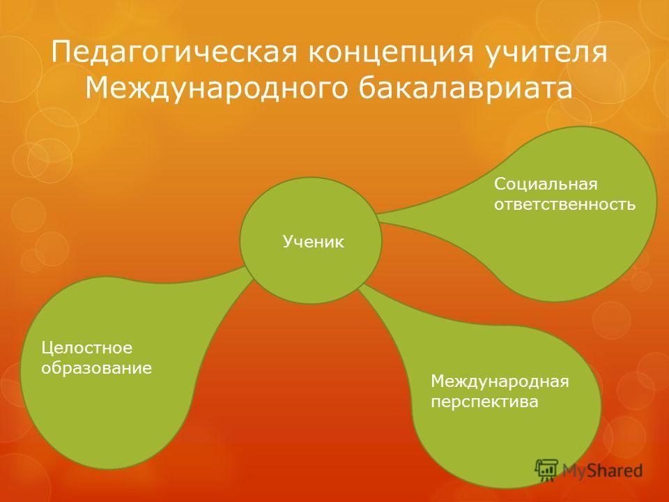 Педагогическая концепция учителя Международного бакалавриата Целостное образование Международная перспектива Социальная ответственность Ученик