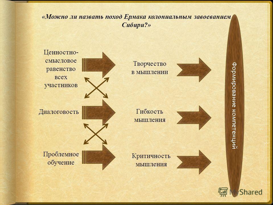 «Можно ли назвать поход Ермака колониальным завоеванием Сибири?» Ценностно- смысловое равенство всех участников Творчество в мышлении Диалоговость Гибкость мышления Проблемное обучение Критичность мышления Формирование компетенций