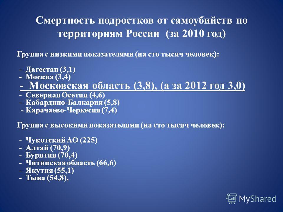 Смертность подростков от самоубийств по территориям России (за 2010 год) Группа с низкими показателями (на сто тысяч человек): - Дагестан (3,1) - Москва (3,4) - Московская область (3,8), (а за 2012 год 3,0) - Северная Осетия (4,6) - Кабардино-Балкари