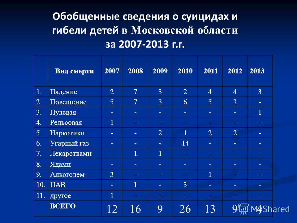 Обобщенные сведения о суицидах и гибели детей в Московской области за 2007-2013 г.г. Вид смерти 2007 200820092010 20112012 2013 1.Падение 2732443 2.Повешение 573653- 3.Пулевая------1 4.Рельсовая 1------ 5.Наркотики--2122- 6. Угарный газ---14--- 7.Лек
