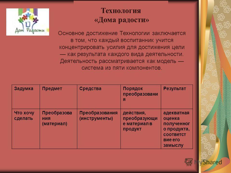 Технология «Дома радости» Основное достижение Технологии заключается в том, что каждый воспитанник учится концентрировать усилия для достижения цели как результата каждого вида деятельности. Деятельность рассматривается как модель система из пяти ком