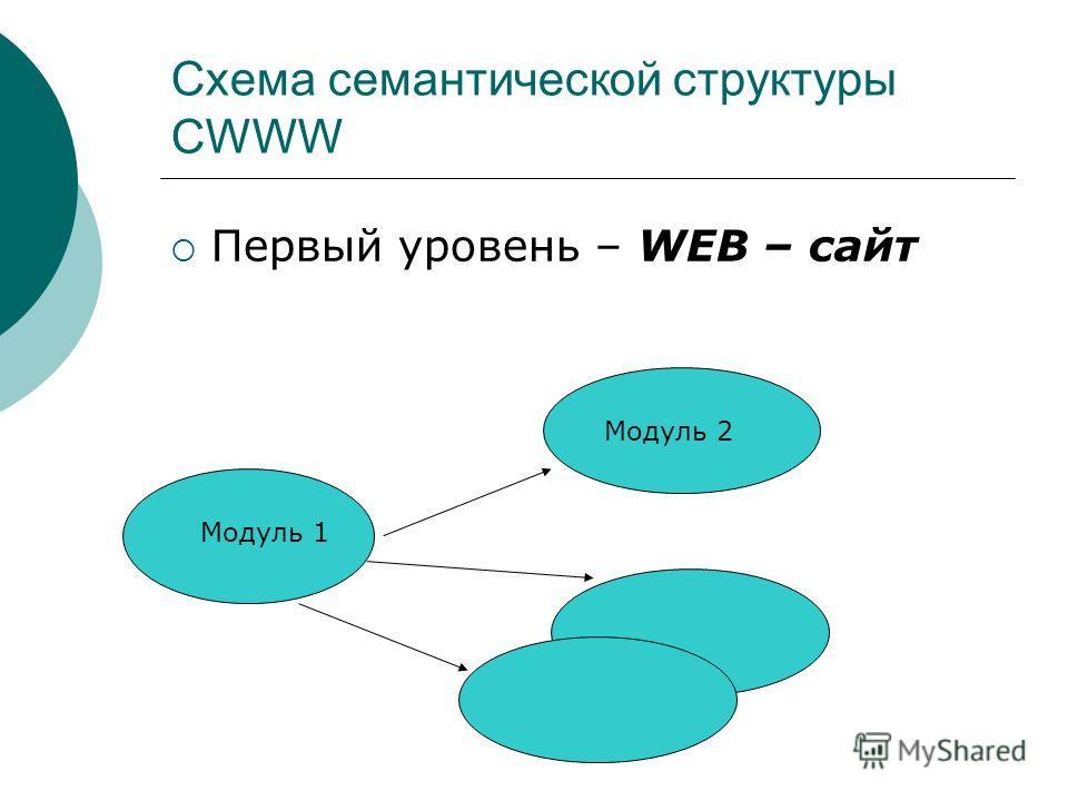 Схема семантической структуры CWWW Первый уровень – WEB – сайт Модуль 1 Модуль 2