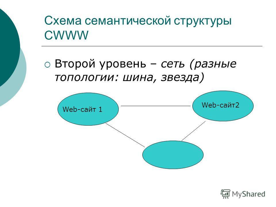 Схема семантической структуры CWWW Второй уровень – сеть (разные топологии: шина, звезда) Web-сайт 1 Web-сайт 2