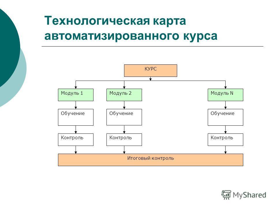 Технологическая карта автоматизированного курса КУРС Модуль 1Модуль 2Модуль N Обучение Контроль Итоговый контроль