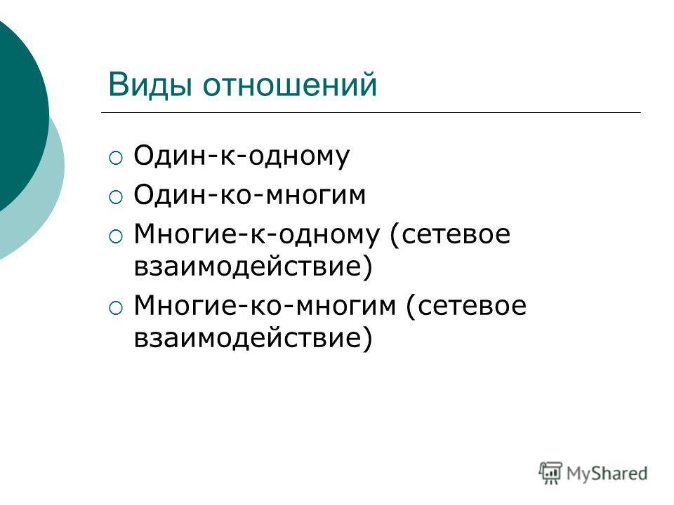 Виды отношений Один-к-одному Один-ко-многим Многие-к-одному (сетевое взаимодействие) Многие-ко-многим (сетевое взаимодействие)