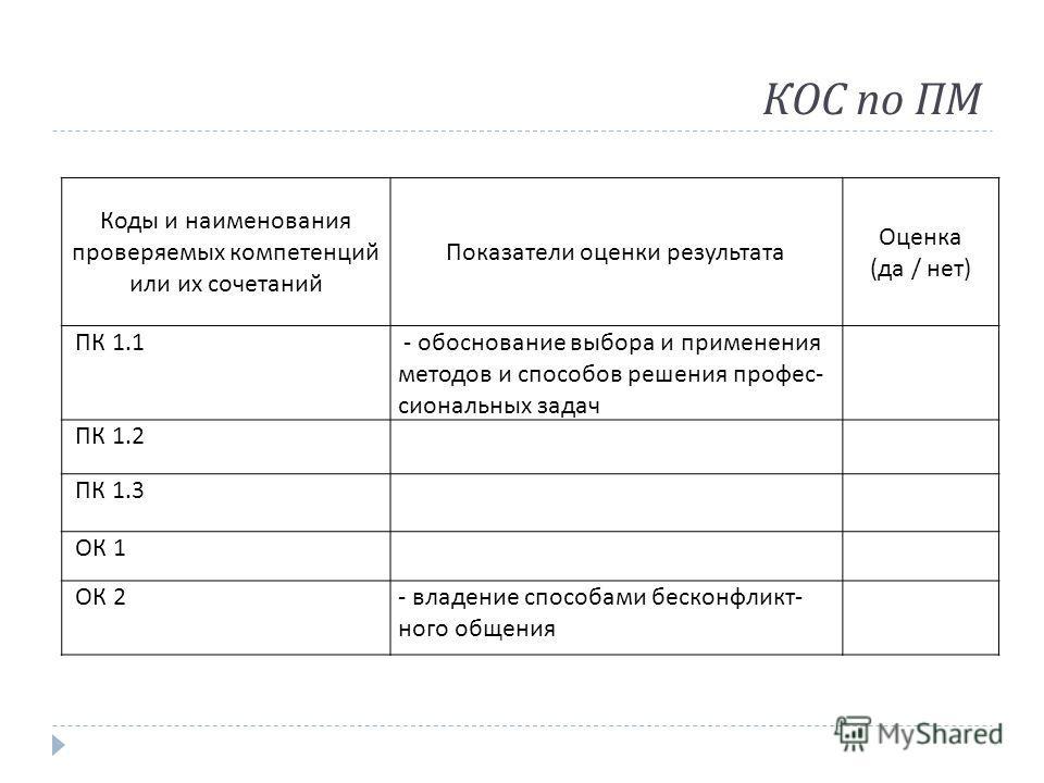 КОС по ПМ Коды и наименования проверяемых компетенций или их сочетаний Показатели оценки результата Оценка (да / нет) ПК 1.1 - обоснование выбора и применения методов и способов решения профессиональных задач ПК 1.2 ПК 1.3 ОК 1 ОК 2- владение способа