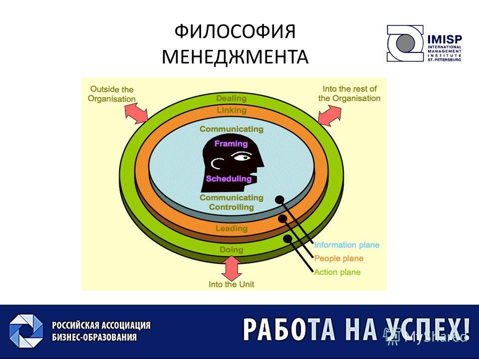 ©Мордовин С.К. ФИЛОСОФИЯ МЕНЕДЖМЕНТА