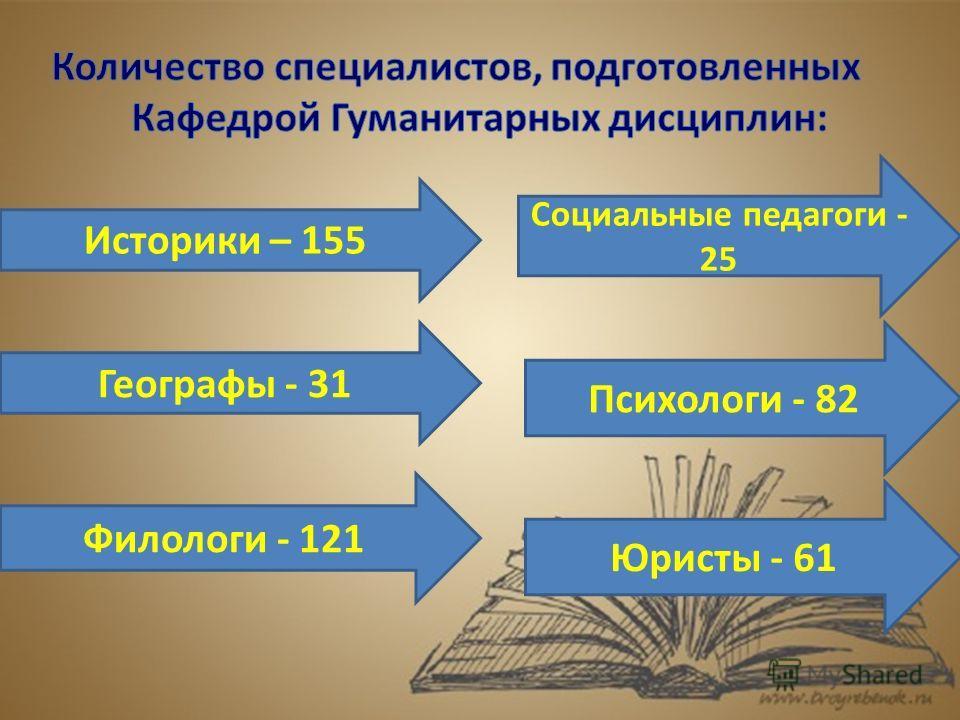 Историки – 155 Географы - 31 Филологи - 121 Социальные педагоги - 25 Психологи - 82 Юристы - 61