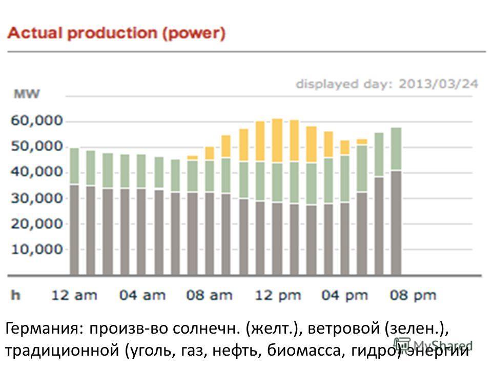 Германия: произв-во солнечн. (желт.), ветровой (зелен.), традиционной (уголь, газ, нефть, биомасса, гидро) энергии