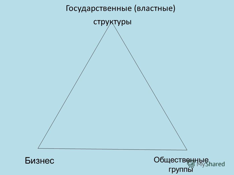 Государственные (властные) структуры Бизнес Общественные группы