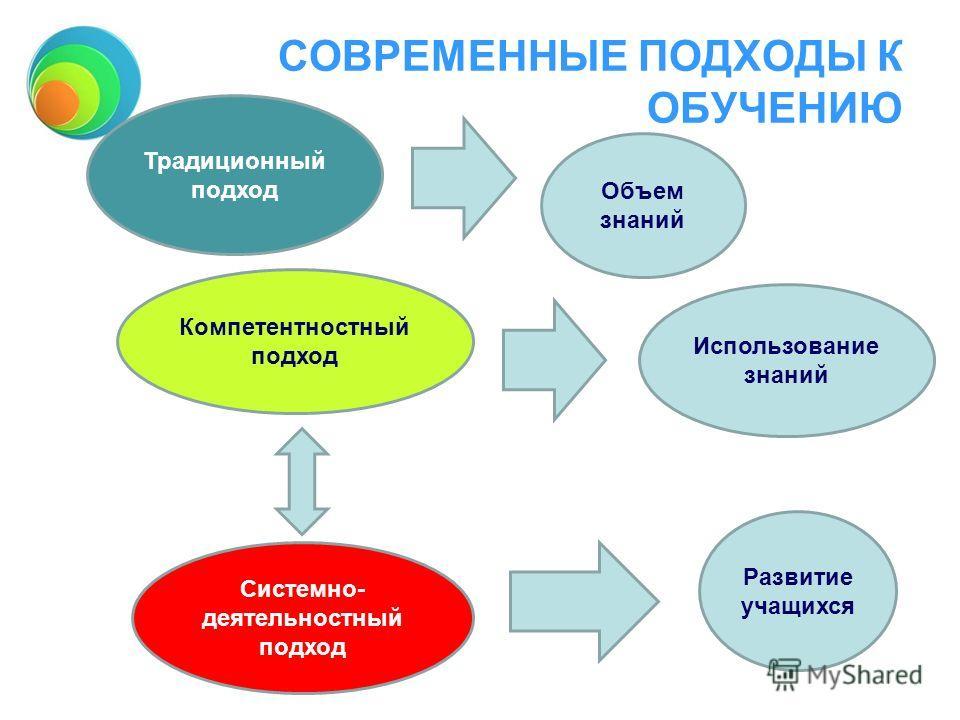 СОВРЕМЕННЫЕ ПОДХОДЫ К ОБУЧЕНИЮ Компетентностный подход Системно- деятельностный подход Традиционный подход Объем знаний Использование знаний Развитие учащихся