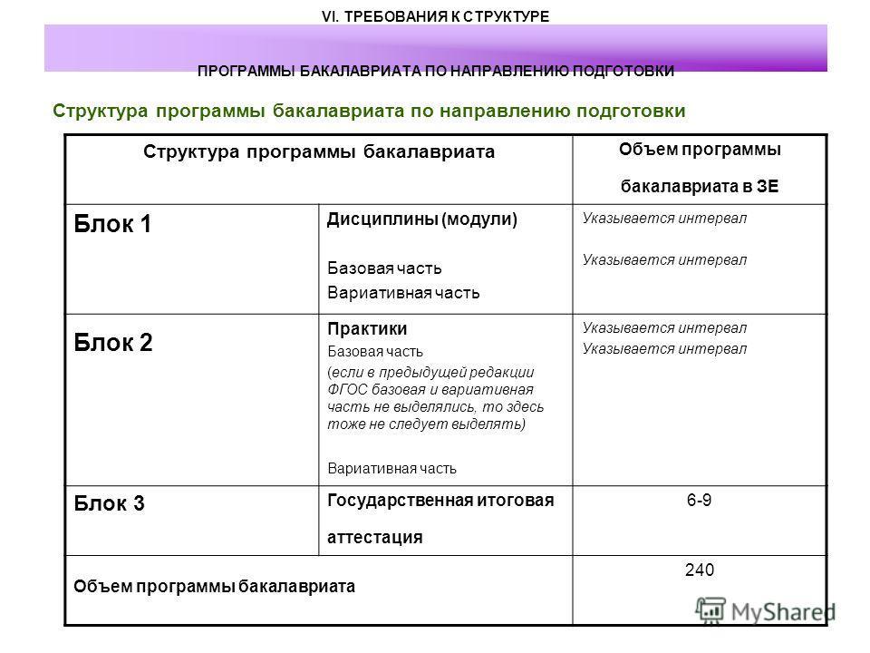 VI. ТРЕБОВАНИЯ К СТРУКТУРЕ ПРОГРАММЫ БАКАЛАВРИАТА ПО НАПРАВЛЕНИЮ ПОДГОТОВКИ Структура программы бакалавриата по направлению подготовки Структура программы бакалавриата Объем программы бакалавриата в ЗЕ Блок 1 Дисциплины (модули) Базовая часть Вариати