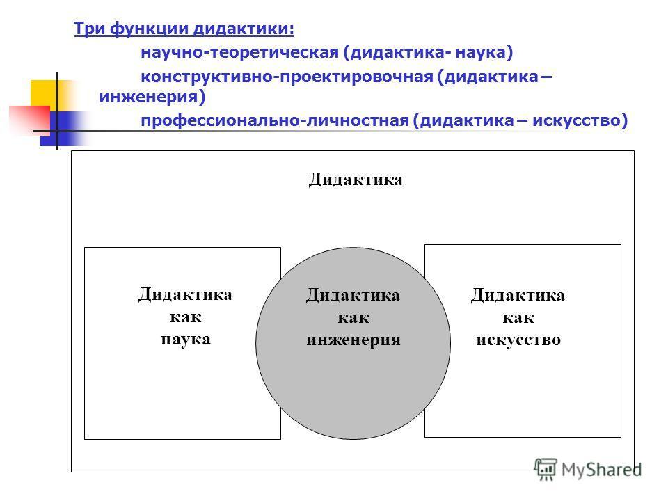 Три функции дидактики: научно-теоретическая (дидактика- наука) конструктивно-проектировочная (дидактика – инженерия) профессионально-личностная (дидактика – искусство) Дидактика как наука Дидактика как искусство Дидактика как инженерия