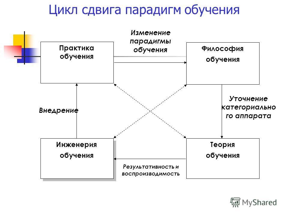 Цикл сдвига парадигм обучения Внедрение Изменение парадигмы обучения Уточнение категориально го аппарата Практика обучения Философия обучения Теория обучения Инженерия обучения Инженерия обучения Результативность и воспроизводимость