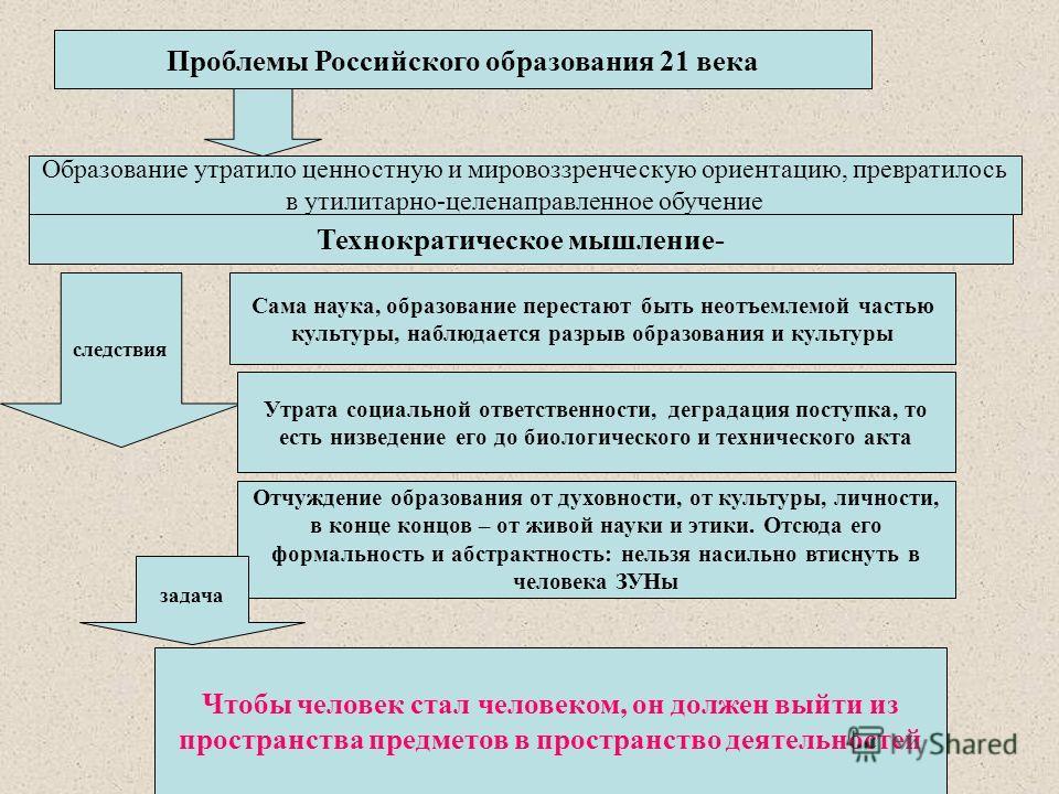 Проблемы Российского образования 21 века Образование утратило ценностную и мировоззренческую ориентацию, превратилось в утилитарно-целенаправленное обучение Технократическое мышление- Сама наука, образование перестают быть неотъемлемой частью культур