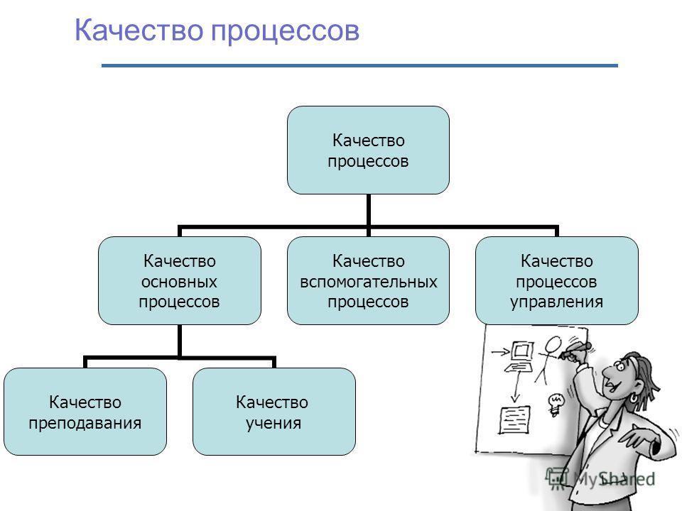 Качество процессов Качество процессов Качество основных процессов Качество преподавания Качество учения Качество вспомогательных процессов Качество процессов управления