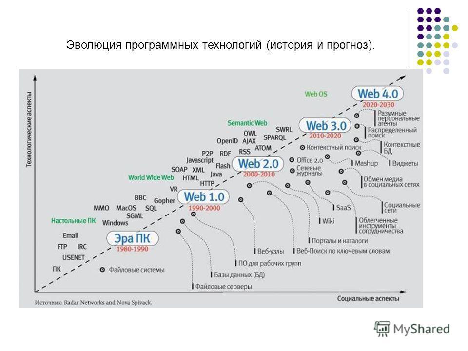Эволюция программных технологий (история и прогноз).