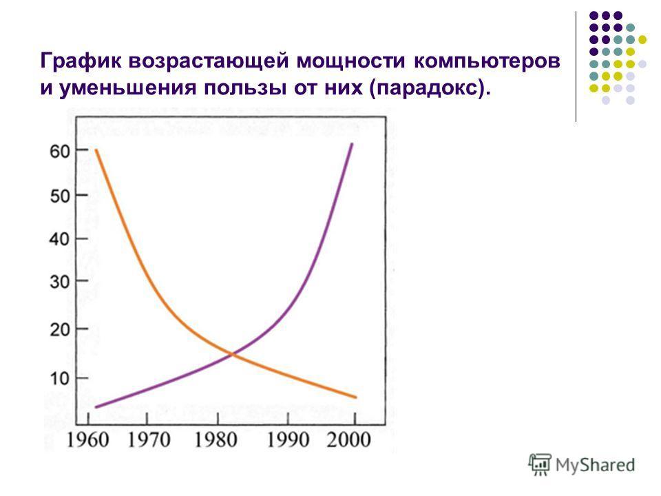 График возрастающей мощности компьютеров и уменьшения пользы от них (парадокс).