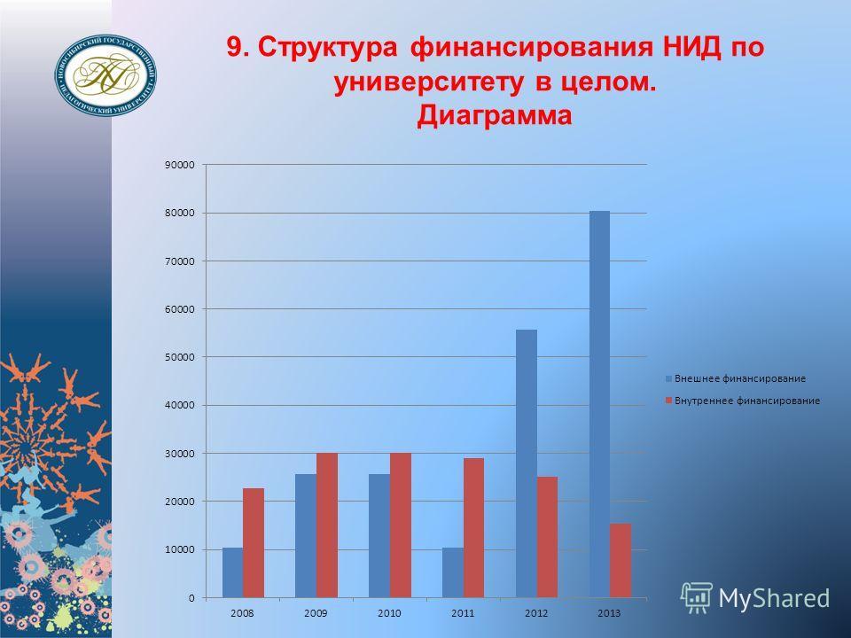 9. Структура финансирования НИД по университету в целом. Диаграмма