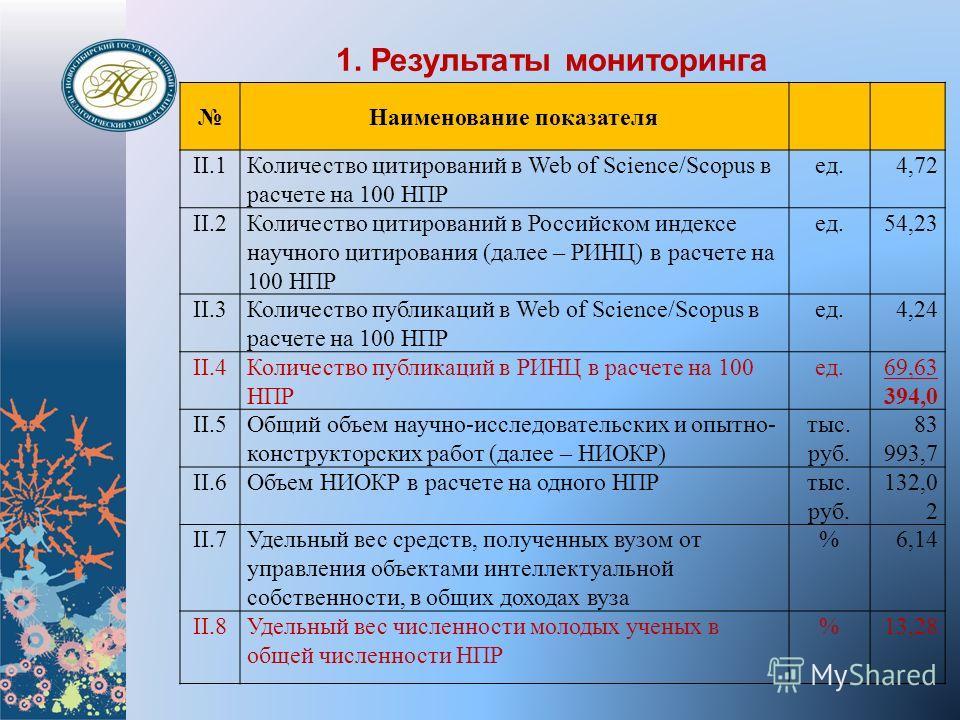 Наименование показателя II.1Количество цитирований в Web of Science/Scopus в расчете на 100 НПР ед.4,72 II.2Количество цитирований в Российском индексе научного цитирования (далее – РИНЦ) в расчете на 100 НПР ед.54,23 II.3Количество публикаций в Web
