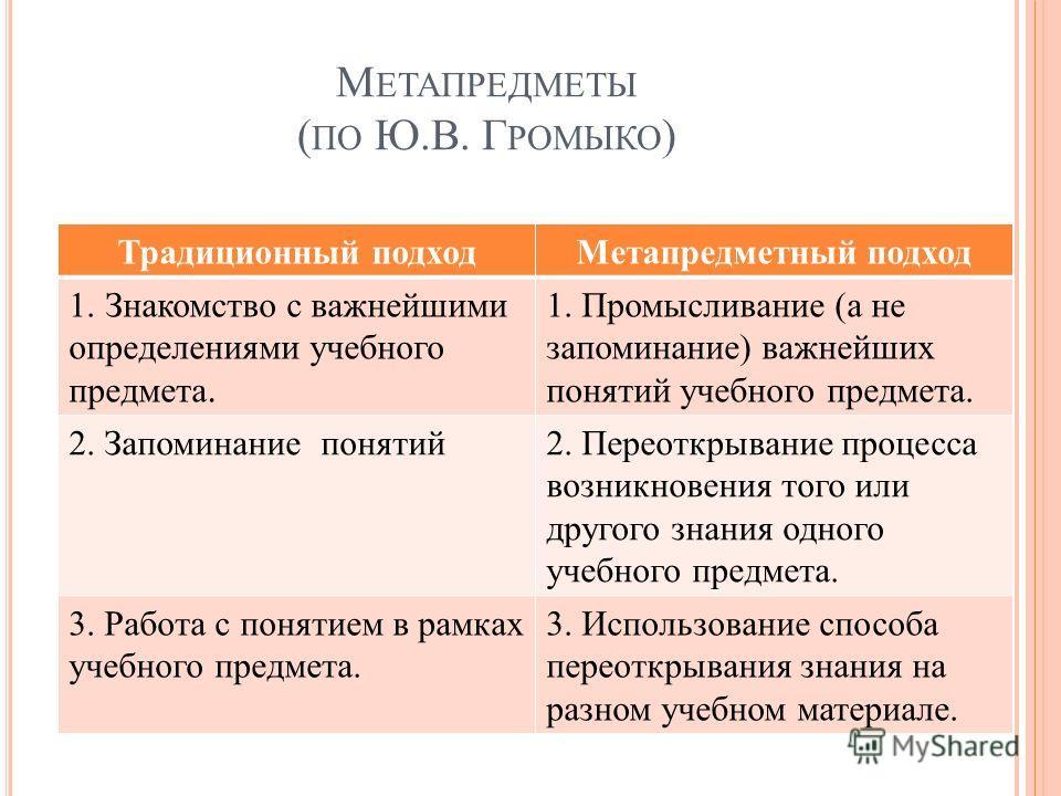 М ЕТАПРЕДМЕТЫ ( ПО Ю.В. Г РОМЫКО ) Традиционный подход Метапредметный подход 1. Знакомство с важнейшими определениями учебного предмета. 1. Промысливание (а не запоминание) важнейших понятий учебного предмета. 2. Запоминание понятий 2. Переоткрывание